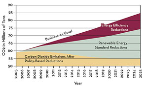 chart of Projected Reductions in CO2 Emissions in Minnesota's Electric Sector