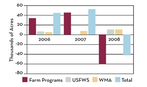 chart representing Annual Change in Habitat Acres (2006-2008)