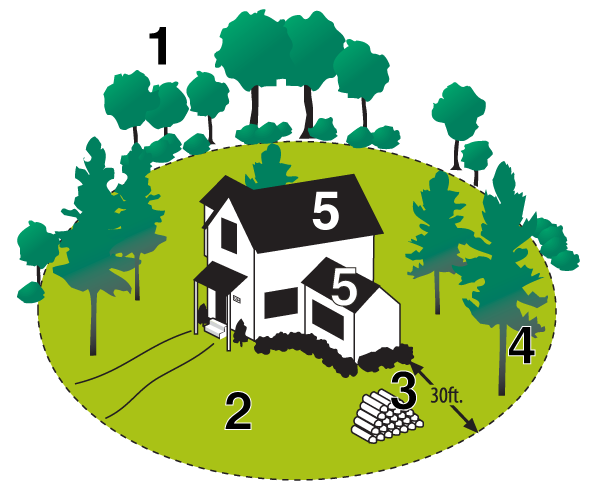 Defensible space with text