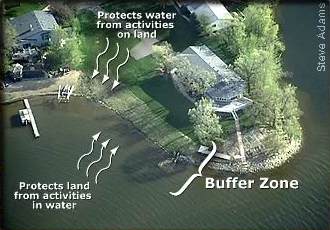 aerial view of lake lot showing buffer zone with note on how it protect water from land activities and water from land activities