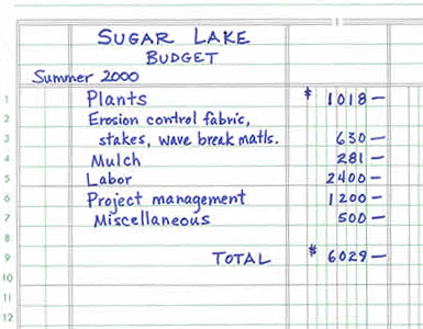 budget for Sugar Lake project including cost of plants, materials, mulch, project management totaling $6029