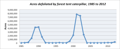 Acres defoliated by foreset tent caterpillars, 1985 to 2012