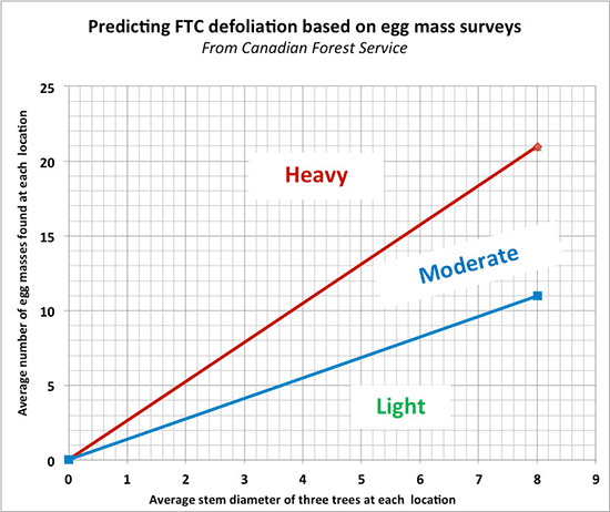 Predicting FTC defoliation based on egg mass survey