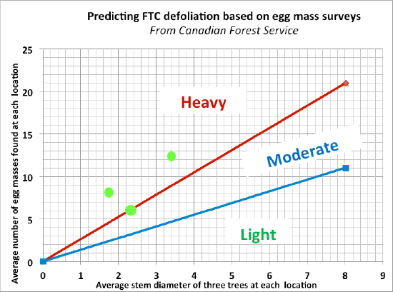 Predicting FTC defoliation based on egg mass survey example