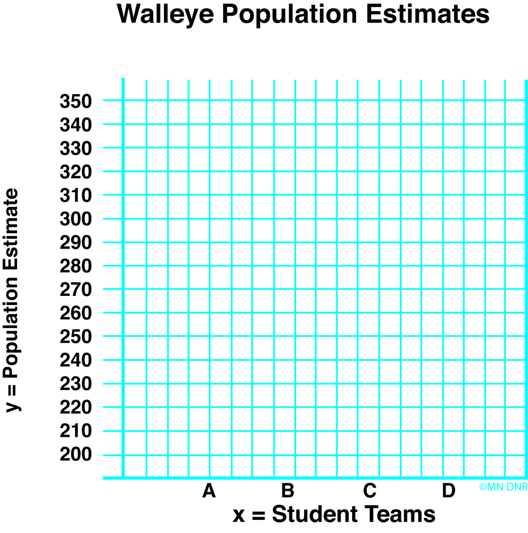 Population Estimates Graph