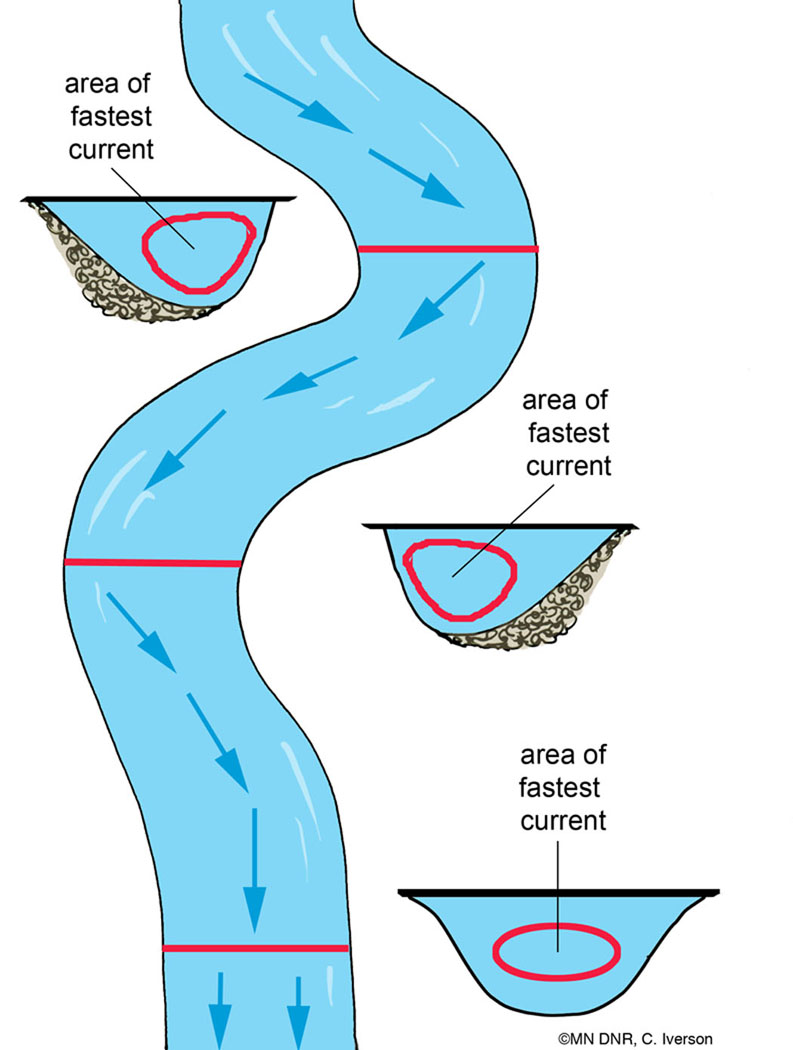 Stream Cross Section