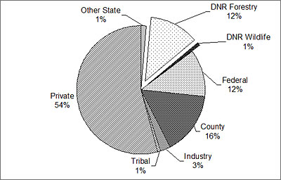image of breakdown of land ownership in the subsection.