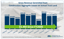 Graphic showing revenue on state aggregate leases since 2000.