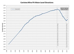 Water level graph of Canisteo Mine Pit. As of May 30, 2017 the water level elevation is at 1297.45 feet msl