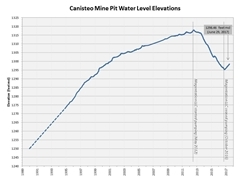 Water level graph of Canisteo Mine Pit. As of June 29, 2017 the water level elevation is at 1298.46 feet msl