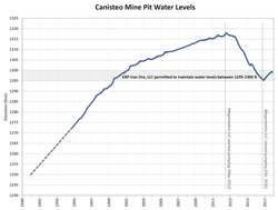 Water level graph of Canisteo Mine Pit. As of November 16, 2017 the water level elevation is between 1295-1300 feet msl.