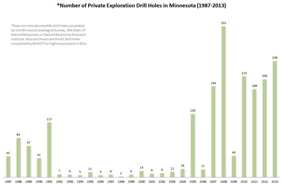 Drilling 1987-2011