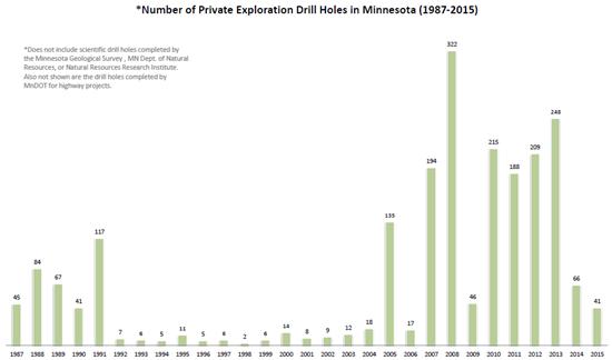 Drilling 1987-2015