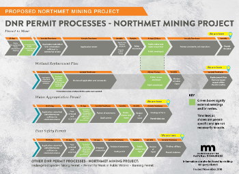 NorthMet DNR Permit Processes Timeline