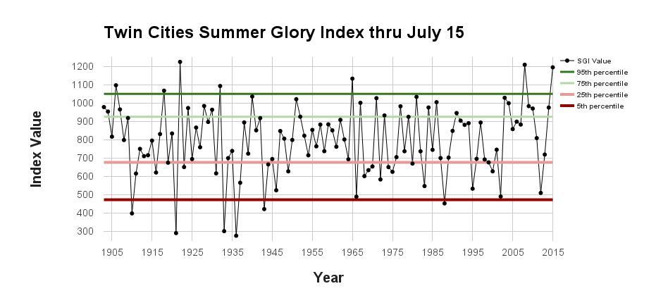 Graph of Summer Glory Index thru July 15