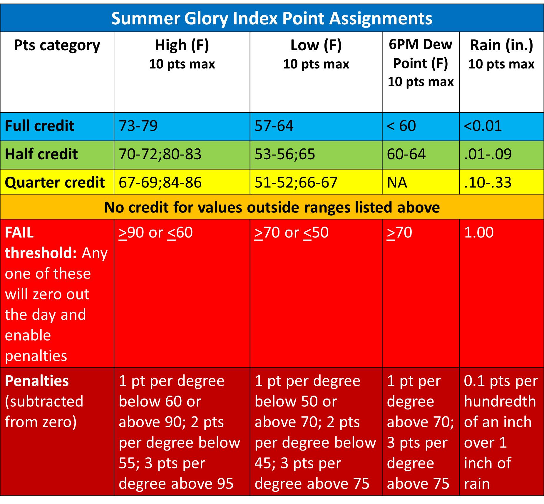 table of daily summer glory point assignments