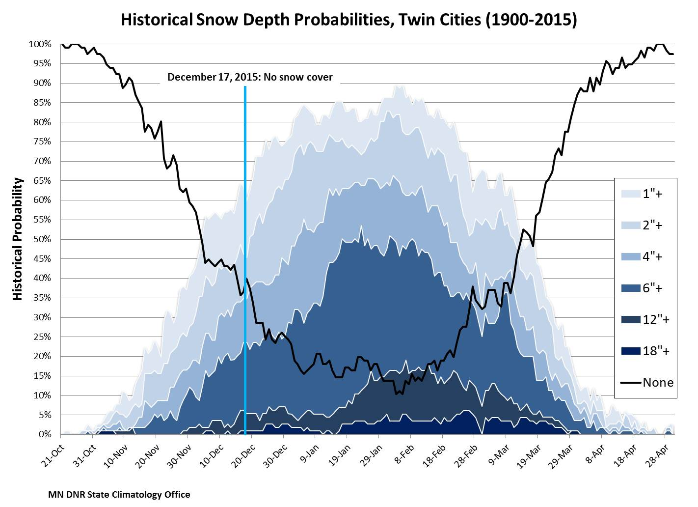 snow depth probabilities at MSP