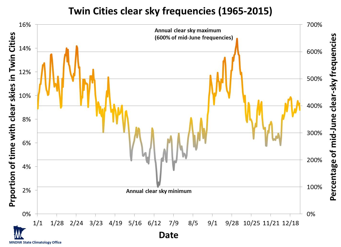 Graph of clear sky frequencies in the Twin Cities