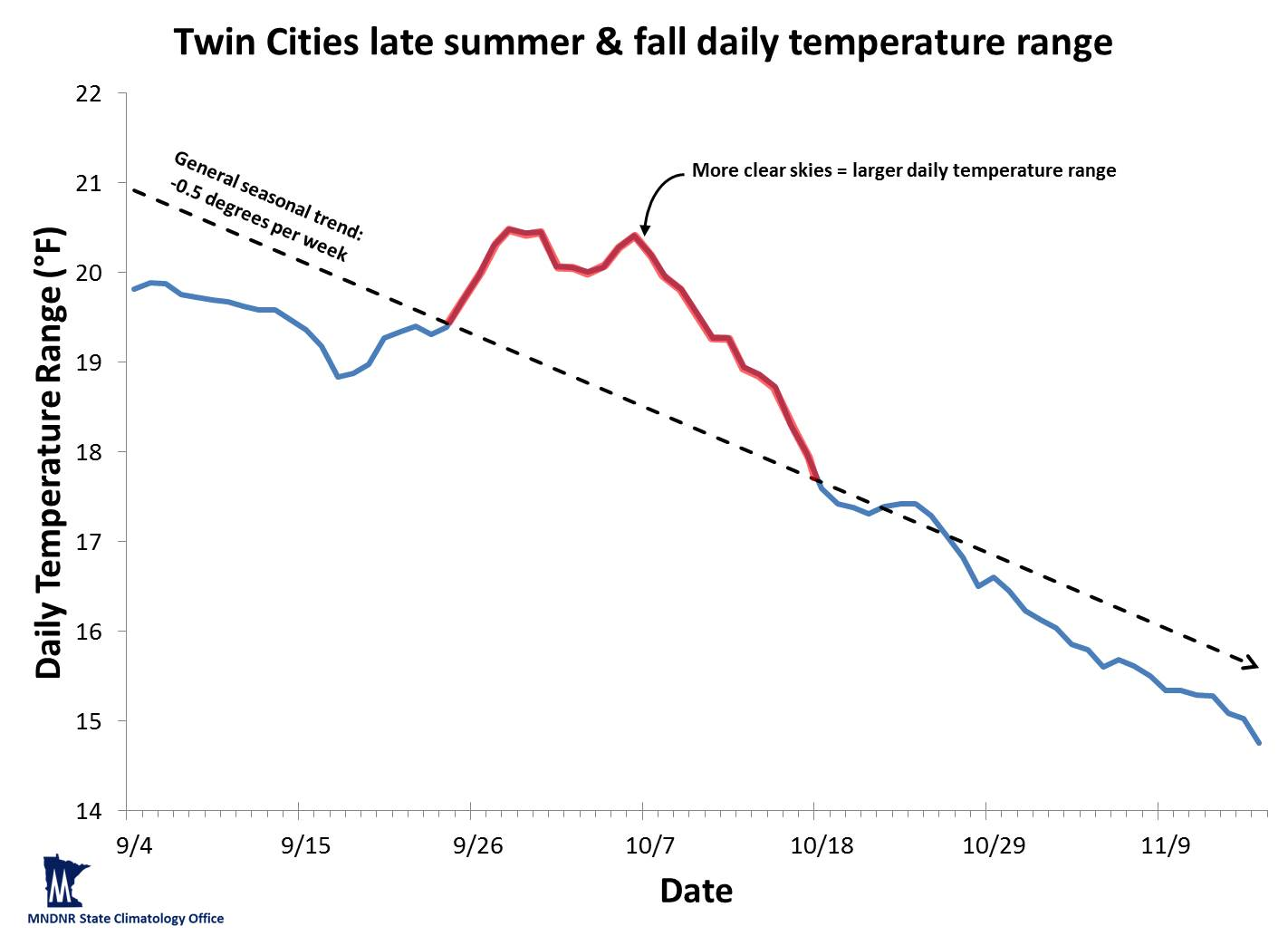 Graph of autumn daily temperature range in Twin Cities