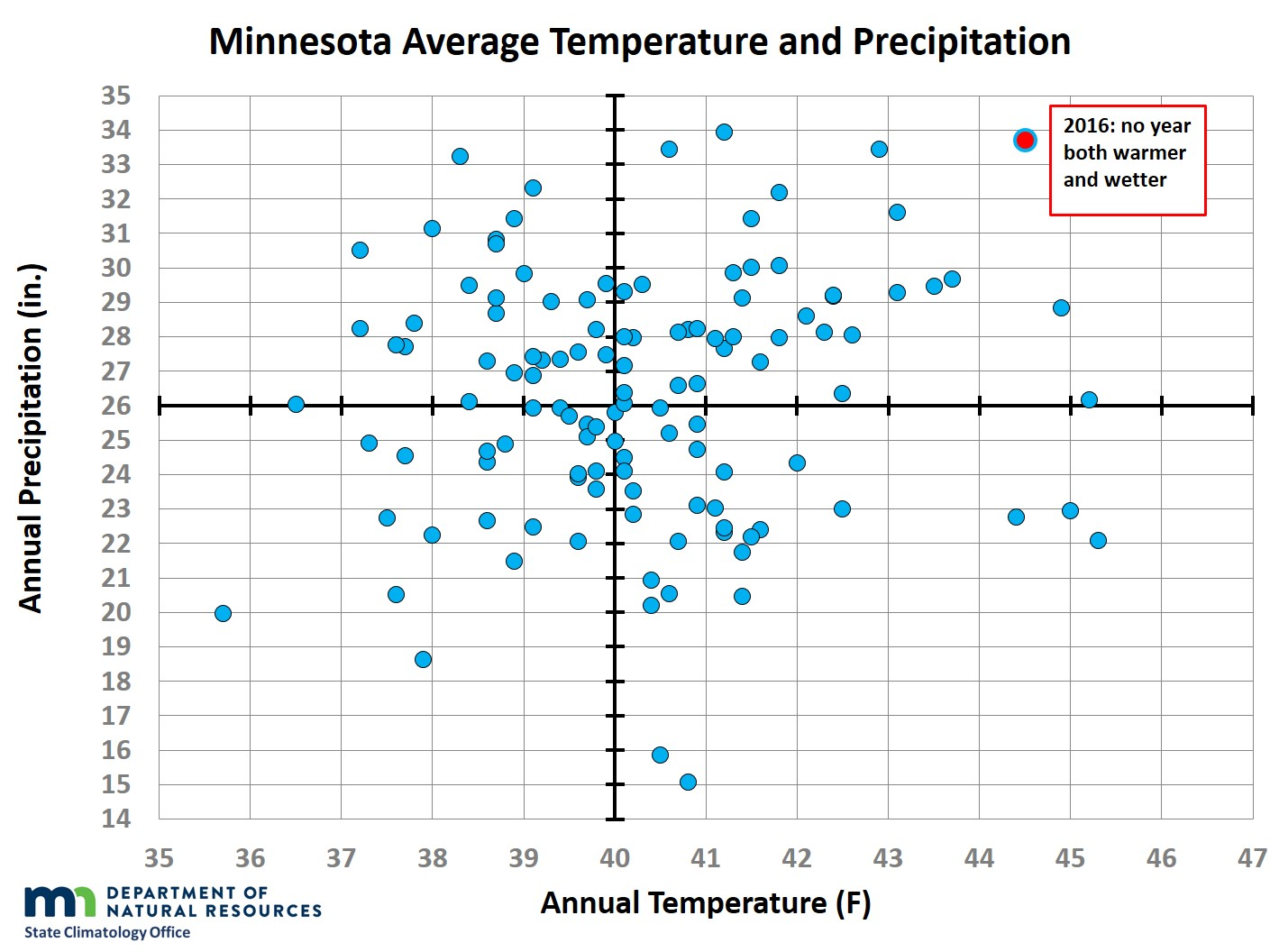 Chart showing statewide annual average temperature plotted against annual total precipitation, with 2016 standing out as both very warm and very wet.