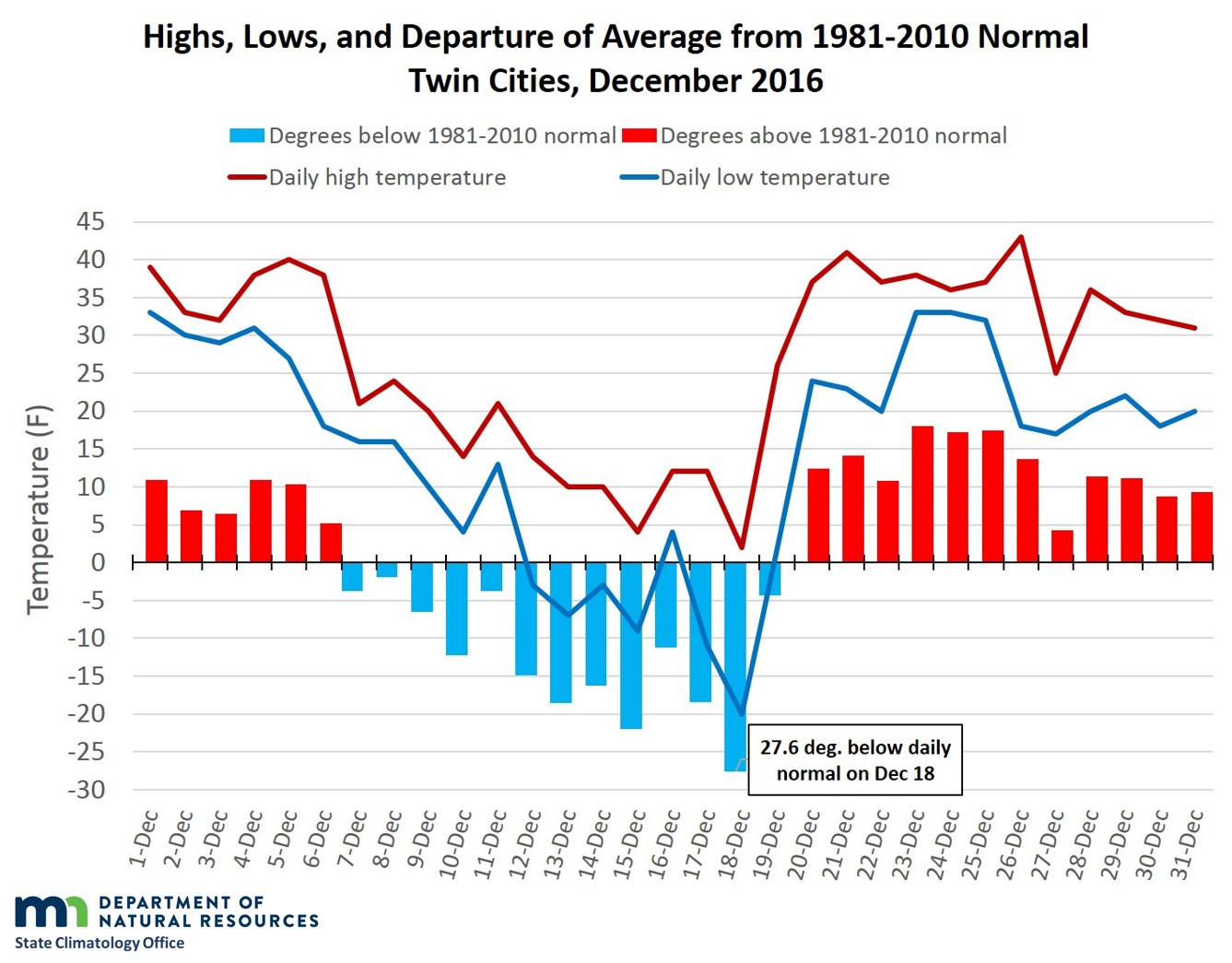 December 2016 daily temperatures and departures in the Twin Cities