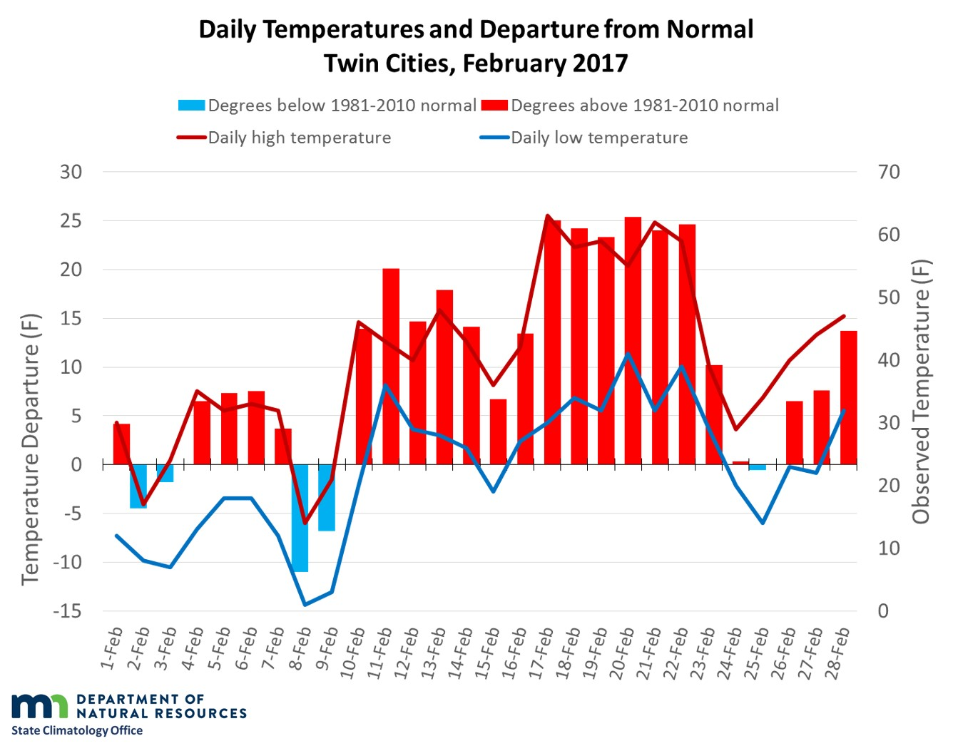Graph of February 2017 temperatures and departures in the Twin Cities