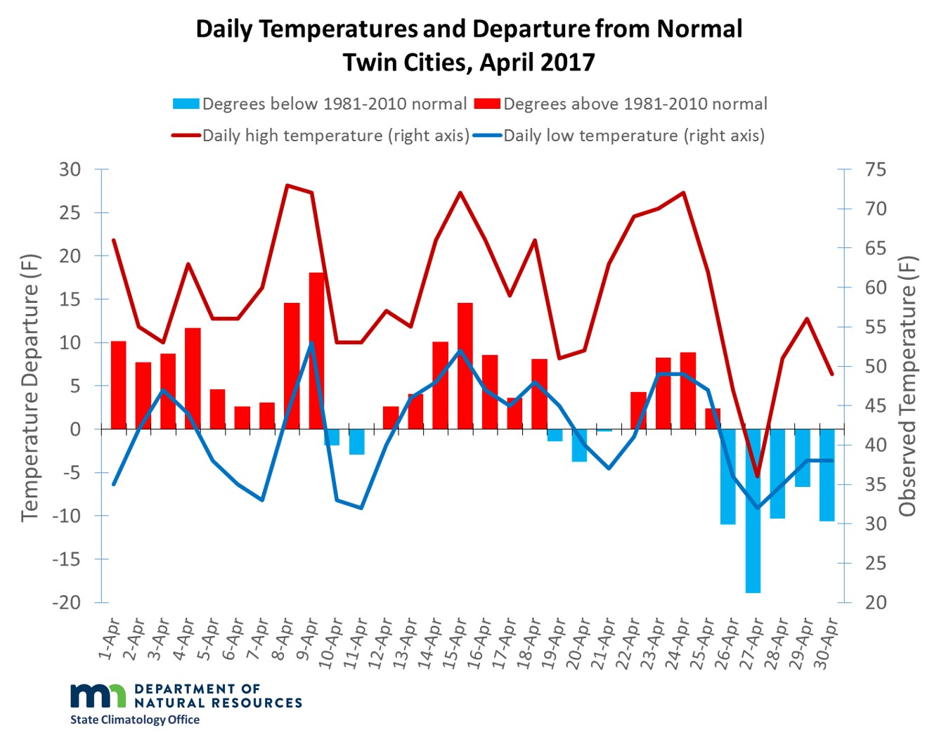 Graph of April 2017 temperatures and departures in the Twin Cities