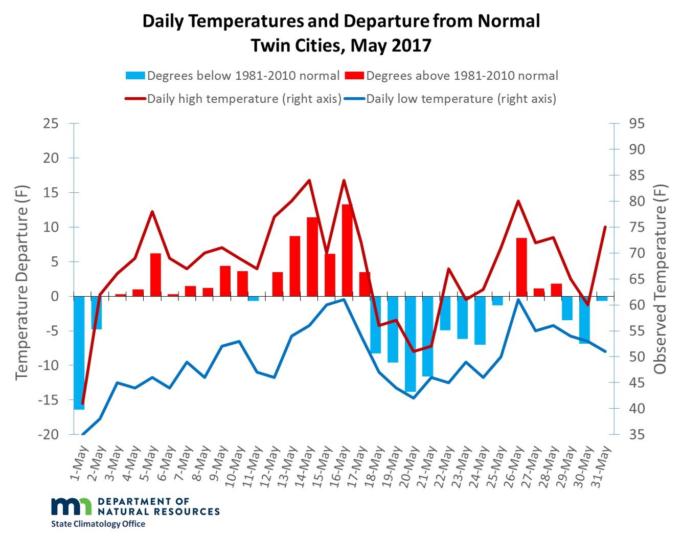 Graph of May 2017 temperatures and departures in the Twin Cities