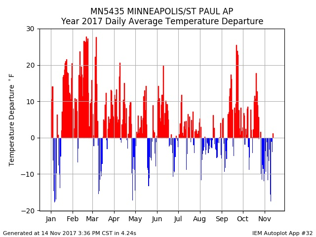 2017 Twin Cities Daily Temperature Departures compared to Long Term Average