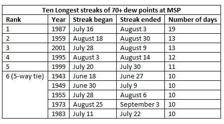 Streaks of 70 Degree dew Point Days at the Twin Cities