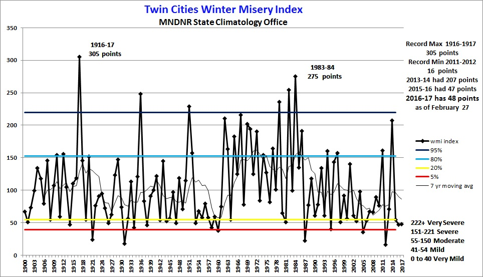 Winter Misery Index chart