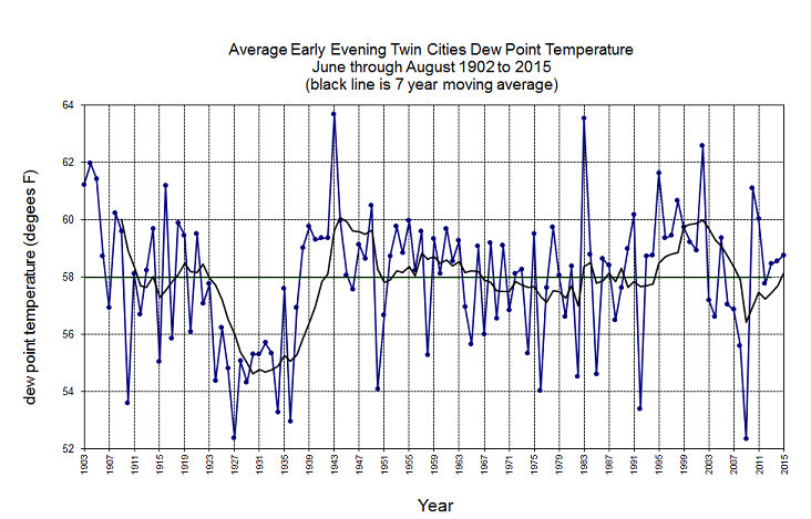 Twin Cities Dewpoint Temperature trends graph