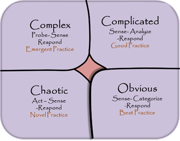 Cynefin framework - diagram depicting the four contexts of management decisions: Simple, Complicated, Complex, and Chaotic.