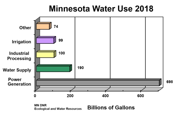 Chart of Minnesota water use for 2016 in billions of gallons including irrigation, industrial processing, public supply, power generation and other.