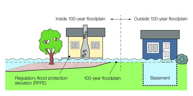 Regulatory Flood Protection Elevation