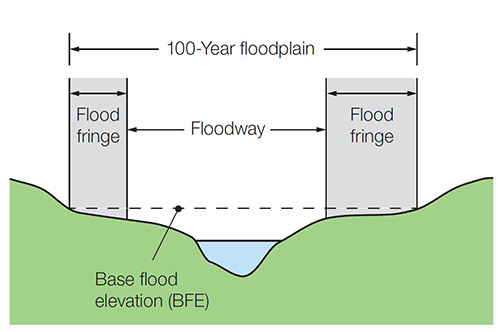 100-year floodplain diagram