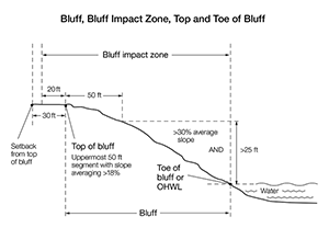 Bluff must include an area at with at least a 30 percent average slope over 25 vertical feet
