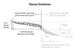 Areas below the Ordinary High Water Level (OHWL) require DNR permit. Areas above OHWL require local permit