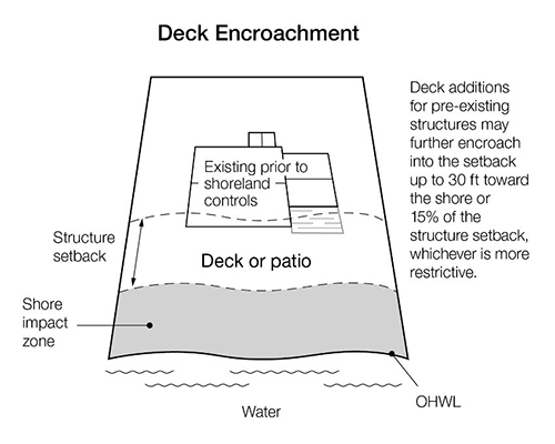 drawing of deck encroachment outline