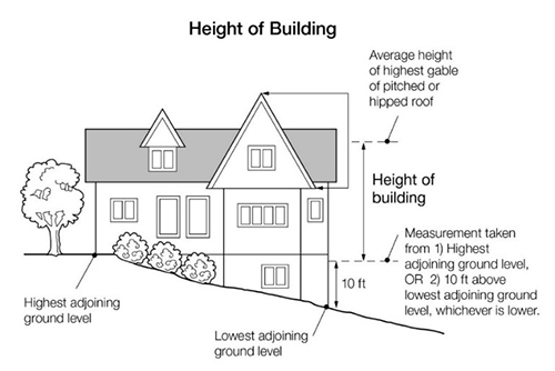 Drawing of Height of Building, showing highest and lowest adjoining ground level