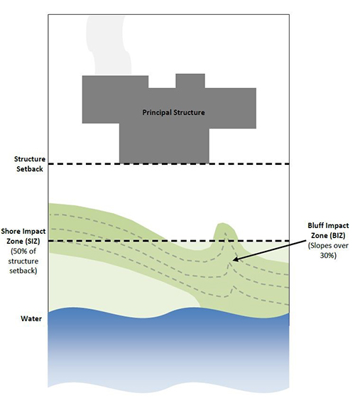 drawing showing a principal structure, setback, shore impact zone, bluff impact zone and water