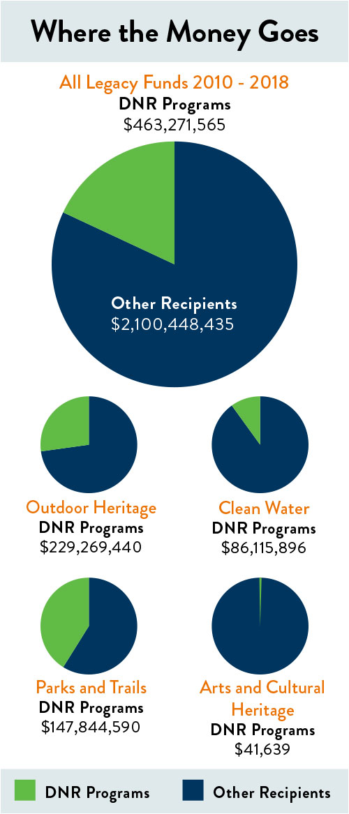 Where the money goes chart. DNR programs recieve roughly 19 percent of total Legacy dollars.