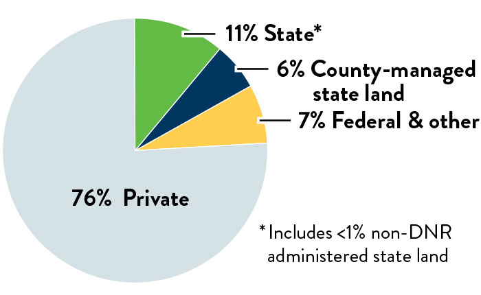 Pie chart of Minnesota Land Management. 74 percent of land is privately owned, 11 percent is state owned and includes non-DNR administered state land. 6 percent is county-managed state land. 9 percent is federal, Tribal and other.