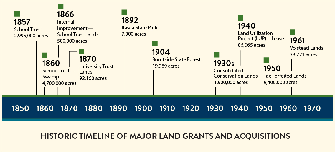 Timeline of the history of state managed lands