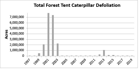 total forest tent caterpillar defoliation graph showing peak populations listed in text.