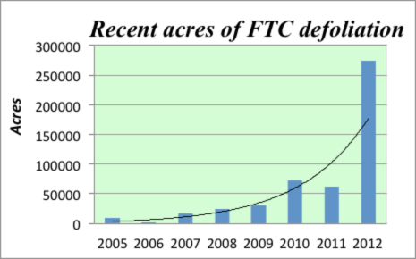 Acres defoliated by forest tent caterpillar 2005-2012