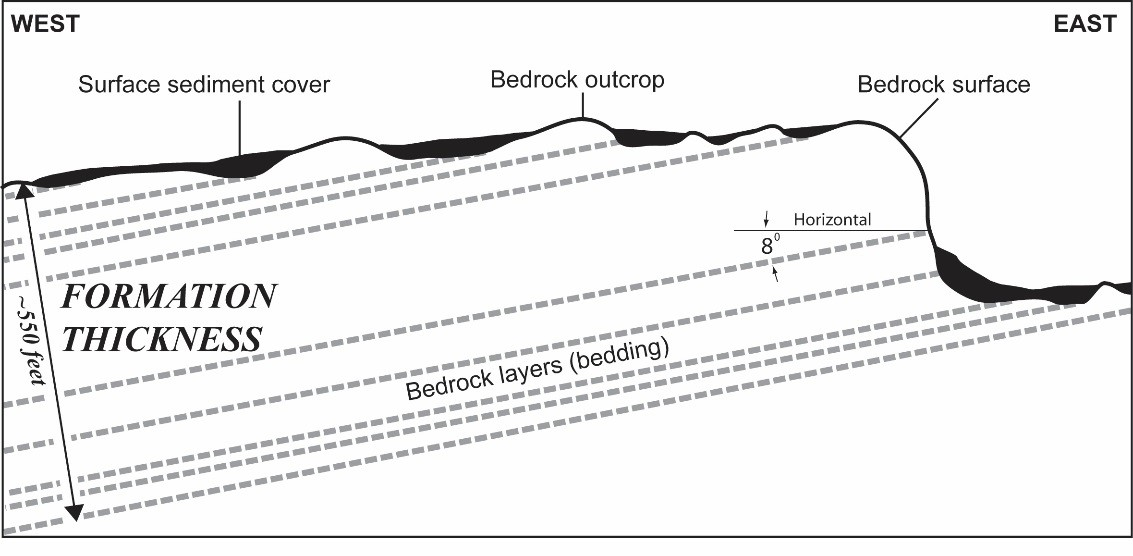 Diagram showing bedrock thickness and layers.