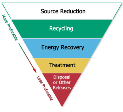 Chart: Most preferable to least preferable pollution prevention options: source reduction, recycling, energy recovery, treatment, disposal or other releases.