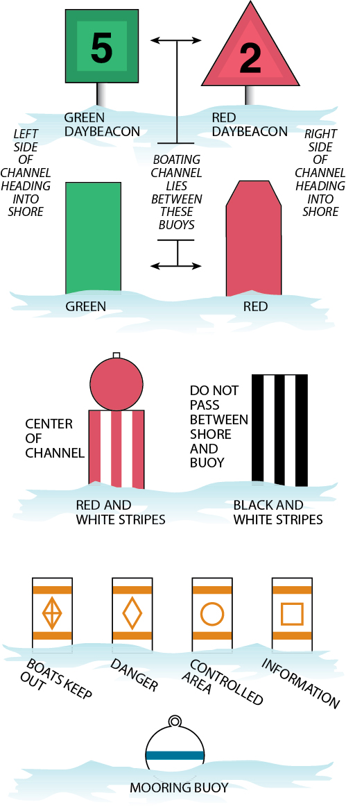Aids to Navigation illustration of buoys and floating channel markers.