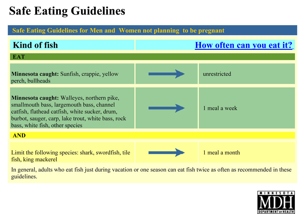 Safe eating guidelines for men and women not planning to be pregnant
